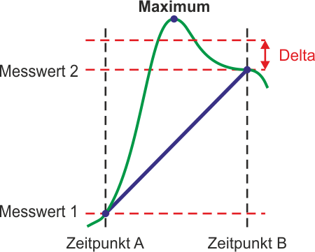 Min/Max-Erkennung mit Maximum