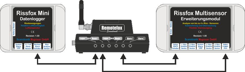 Alarmierung vom Rissfox Multisensor über den Remotefox (mit Datenübertragung)
